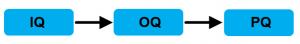 IQ, OQ, PQ, Automation